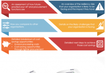 Aged care procurement survey and benchmarking tool